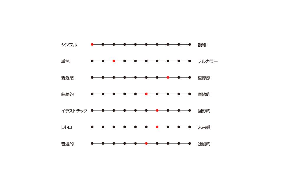 ロゴデザイン方向性確認イメージ