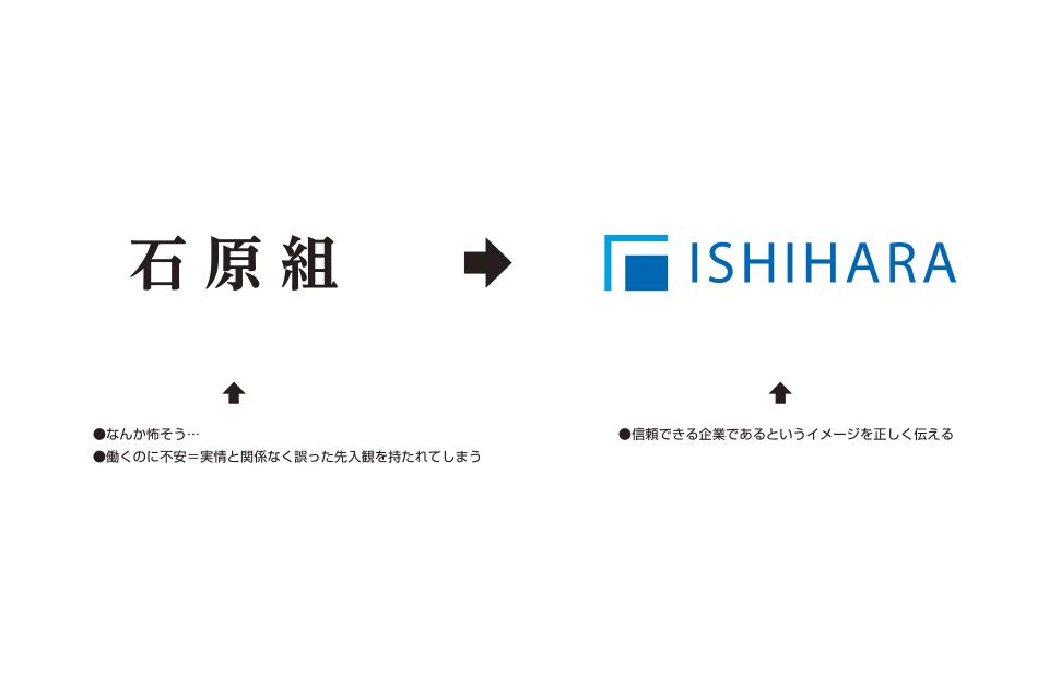 ロゴによる訴求イメージの変化